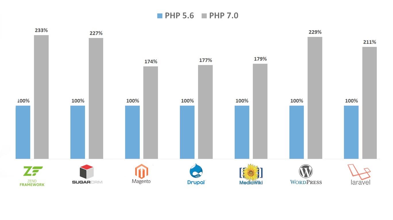 分享五个PHP7性能优化提升技巧