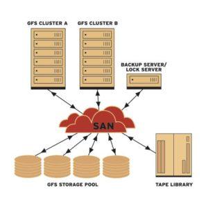 一则 gfs2 集群文件系统无法挂载的解决案例