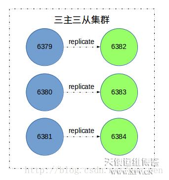 Redis Cluster 集群扩容与收缩